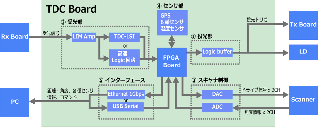 NEW PRODUCT!LiDAR Sub-System Board - TDC基板